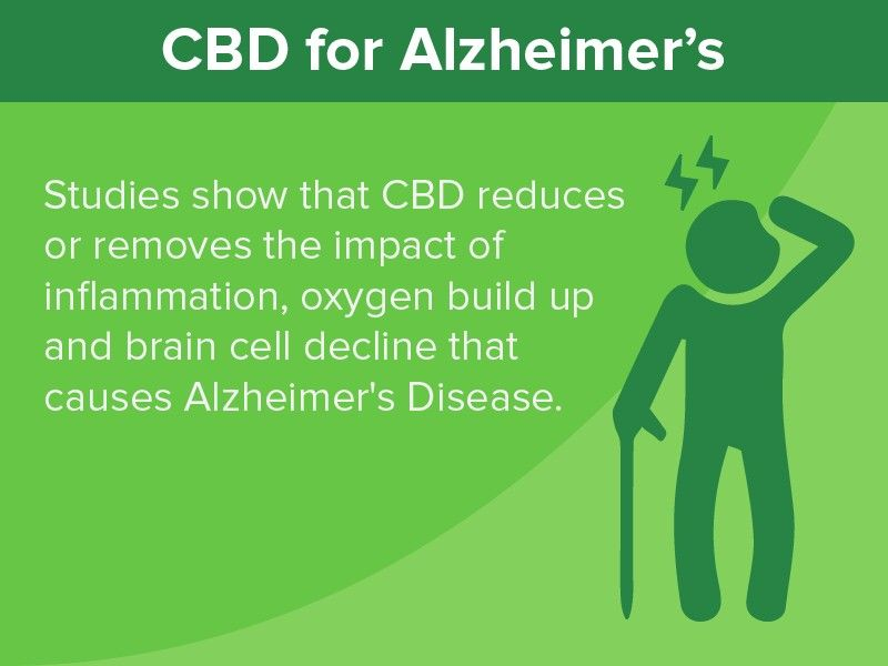 image: CBD for Alzheimer's: Studies show that CBD reduces or removes the impact of inflammation, oxygen build and brain cell decline that causes Alzheimer's Disease.