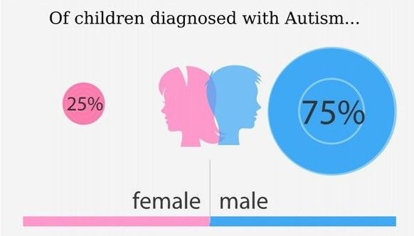 Image of female and male children ASD statistics; of Children diagnosed with autism, 25% and 75% male